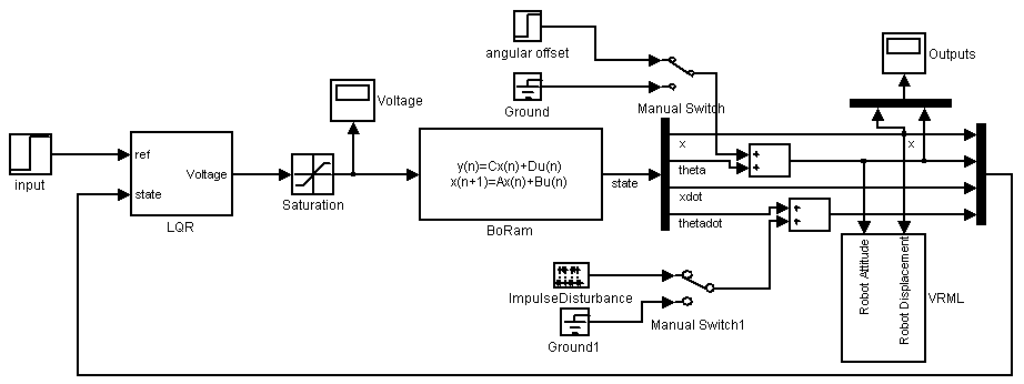 lqr controller implementation